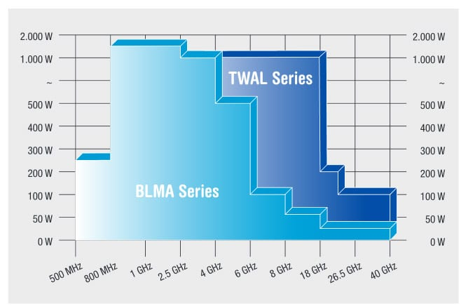 BLMA Series Solid State Amplifiers