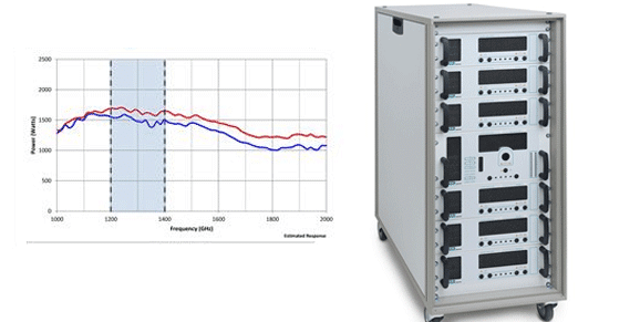 milmega frequency amplifier