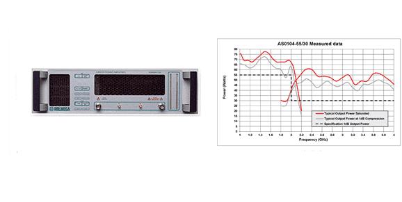 milmega amplifier data